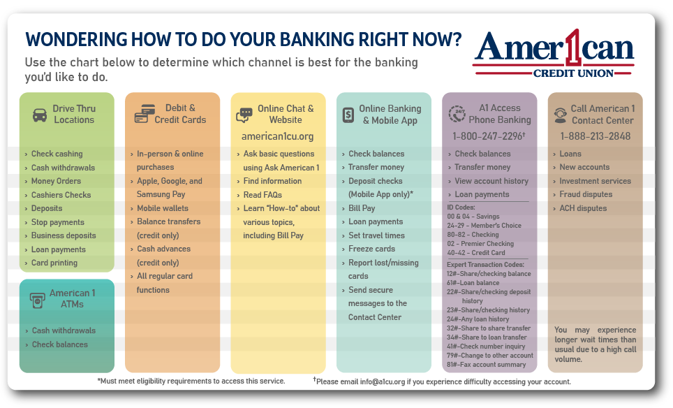 Picture showing our different ways to do your banking. Descriptions are also listed below.