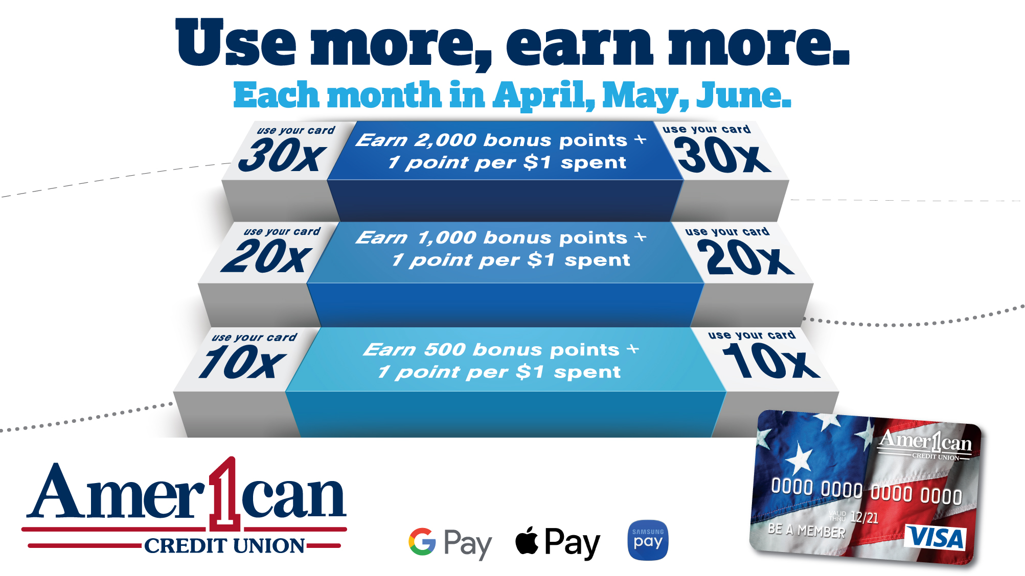 Use more, earn more Rewards points in April, May, and June! Ask us for more details.